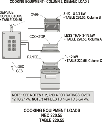 COOKING EQUIPMENT LOADS COLUMN 2 – 220.55 AND TABLE 220.55