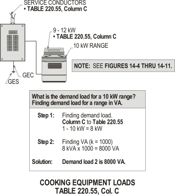 DEMAND LOAD 2 TABLE 220.55, COLUMN C